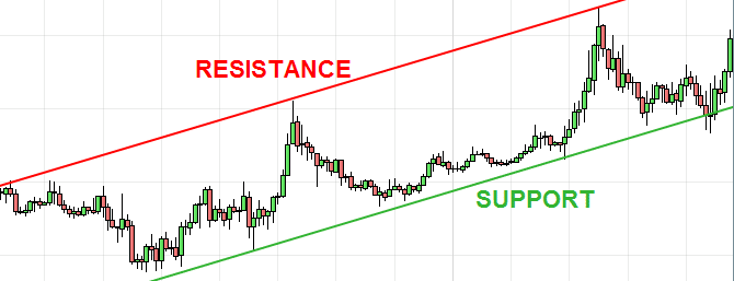 resistances supports action