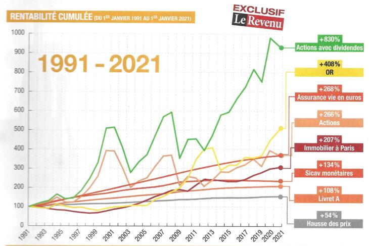 30 ans investissement graph min
